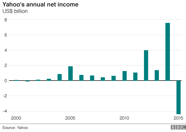 Annual income of pornstar